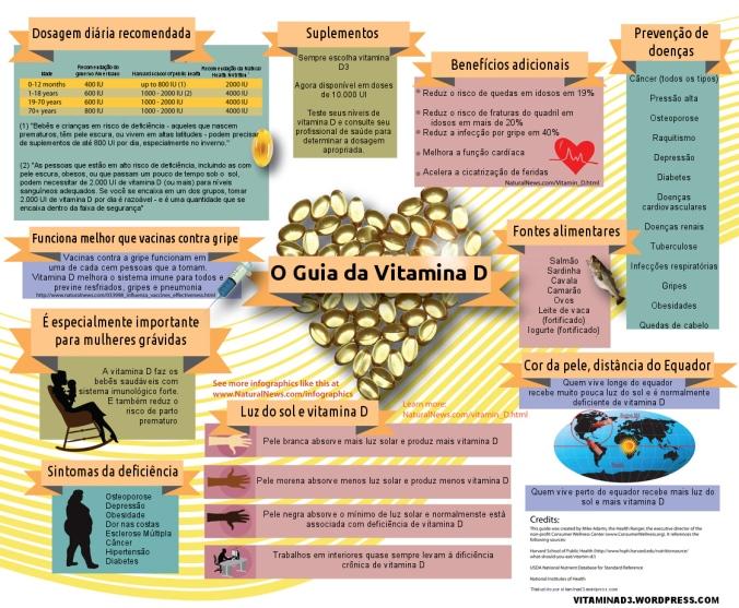Guia da Vitamina D