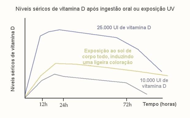 serum-vitamin-d-620x387